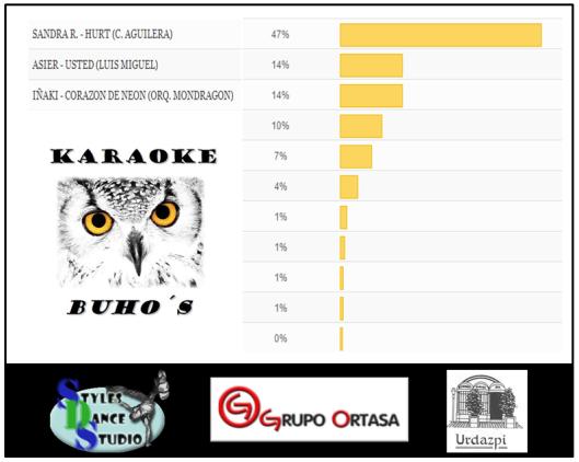 Votaciones ONLINE semifinal 1600 31012013